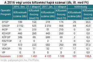 Magyarország kiemelkedően jól gazdálkodik az uniós fejlesztési forrásokkal